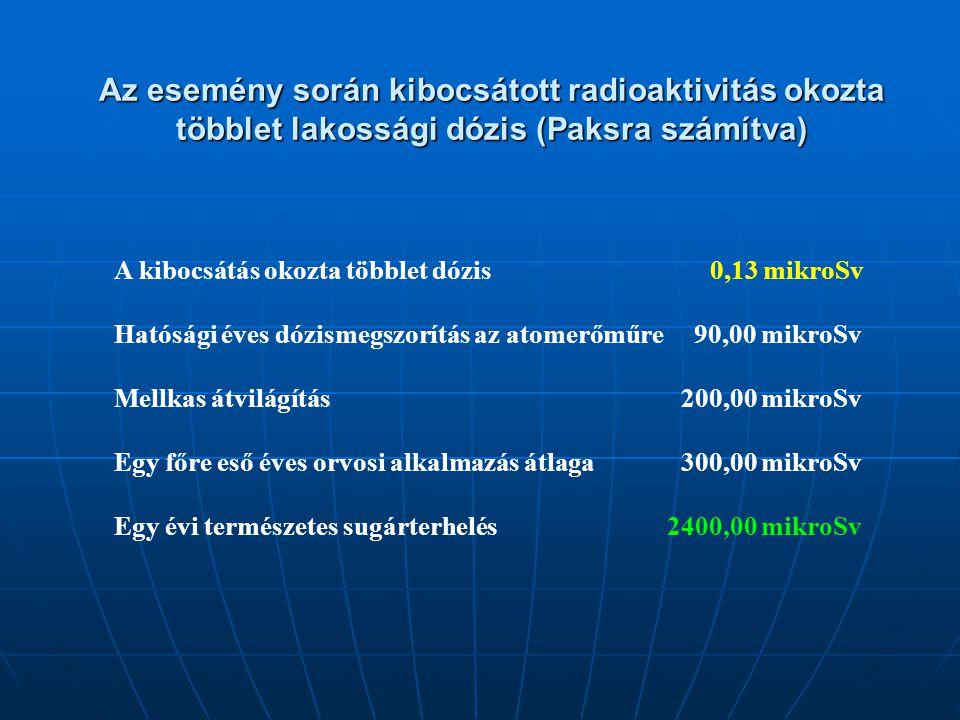 Az esemény során kibocsátott radioaktivitás okozta többlet lakossági dózis (Paksra számítva)