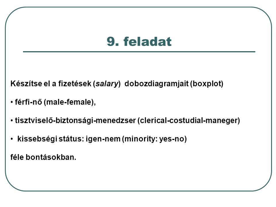 9. feladat Készítse el a fizetések (salary) dobozdiagramjait (boxplot)