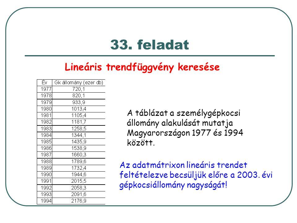 Lineáris trendfüggvény keresése