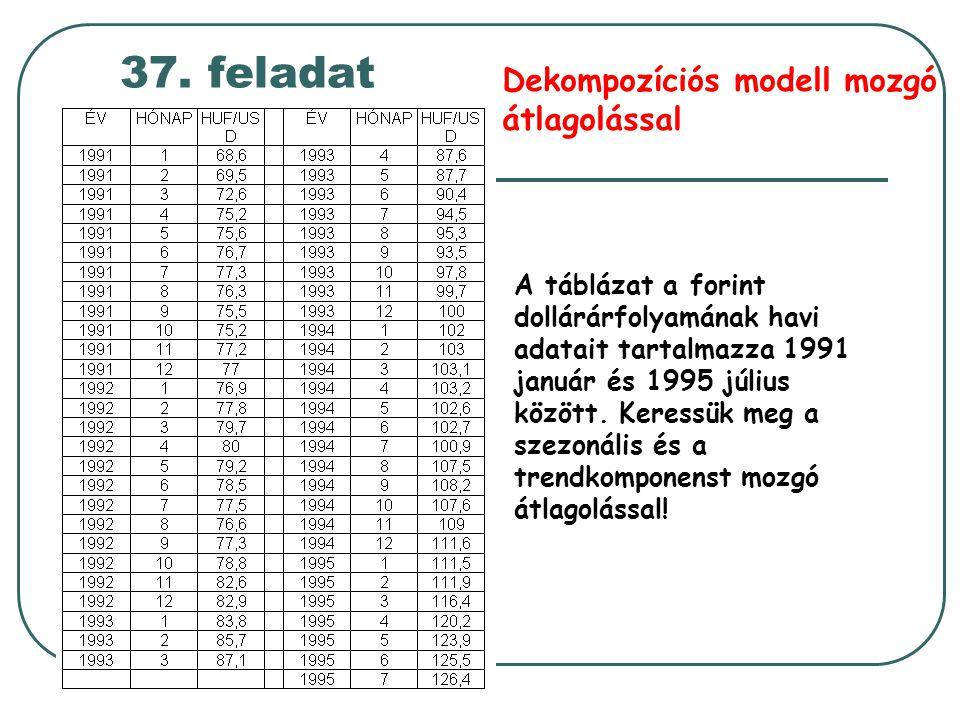 37. feladat Dekompozíciós modell mozgó átlagolással