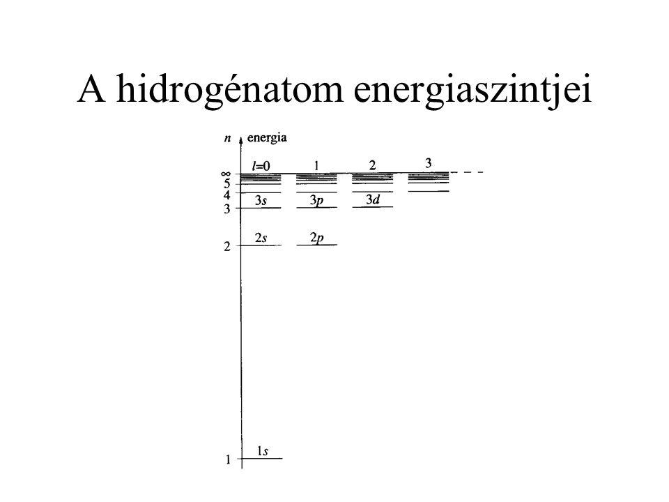 A hidrogénatom energiaszintjei