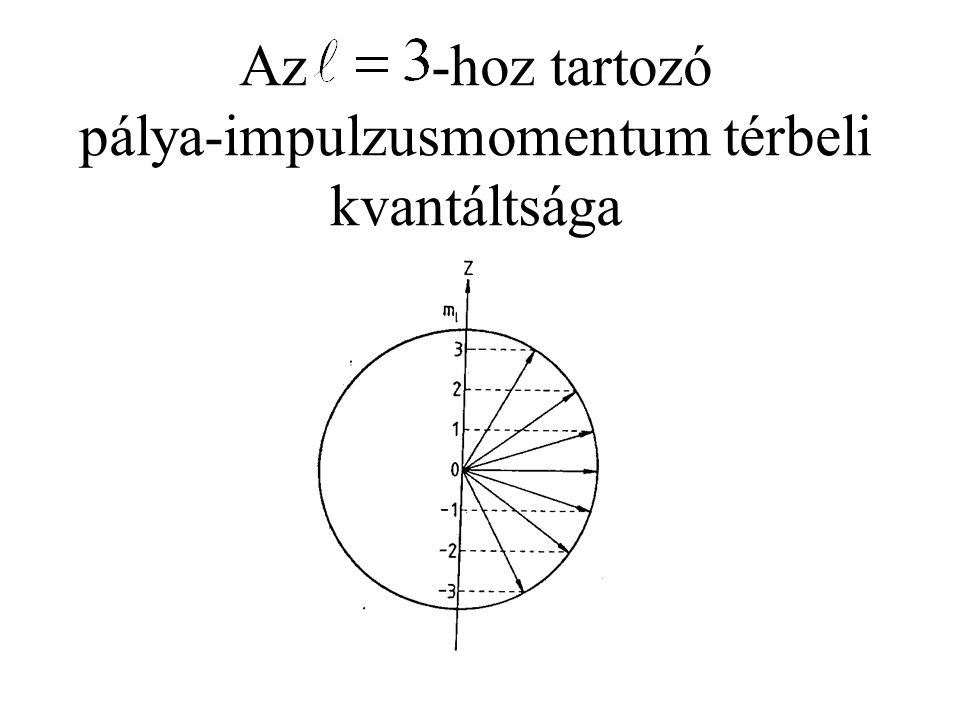 Az -hoz tartozó pálya-impulzusmomentum térbeli kvantáltsága