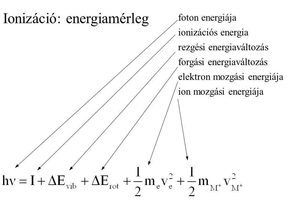 Ionizáció: energiamérleg