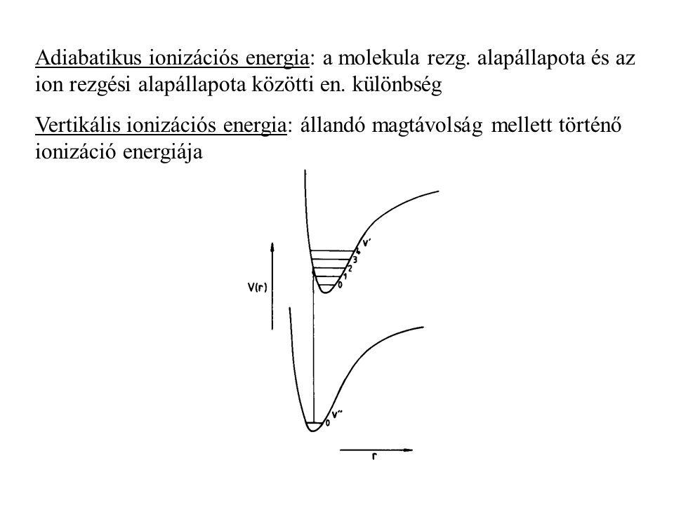 Adiabatikus ionizációs energia: a molekula rezg
