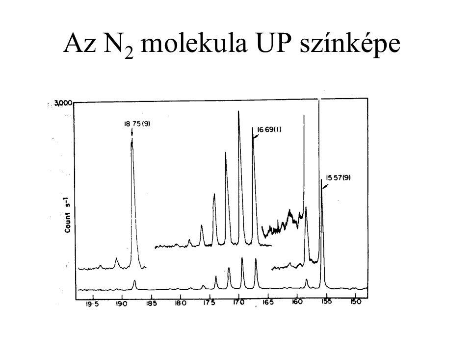 Az N2 molekula UP színképe