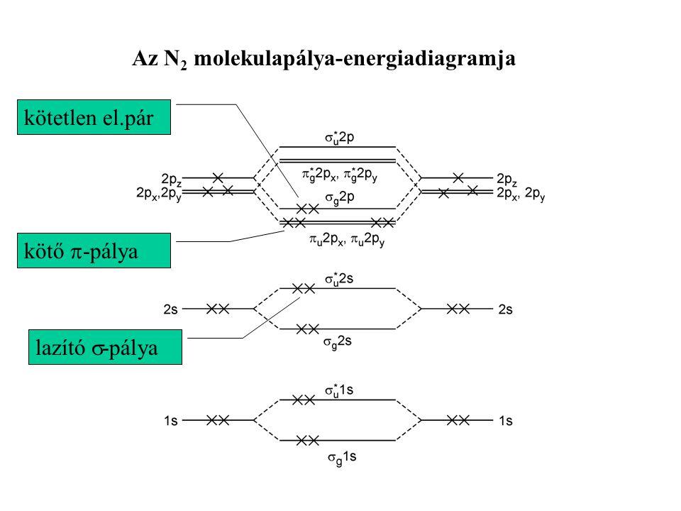 Az N2 molekulapálya-energiadiagramja