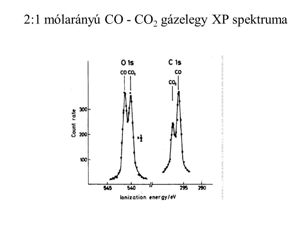 2:1 mólarányú CO - CO2 gázelegy XP spektruma