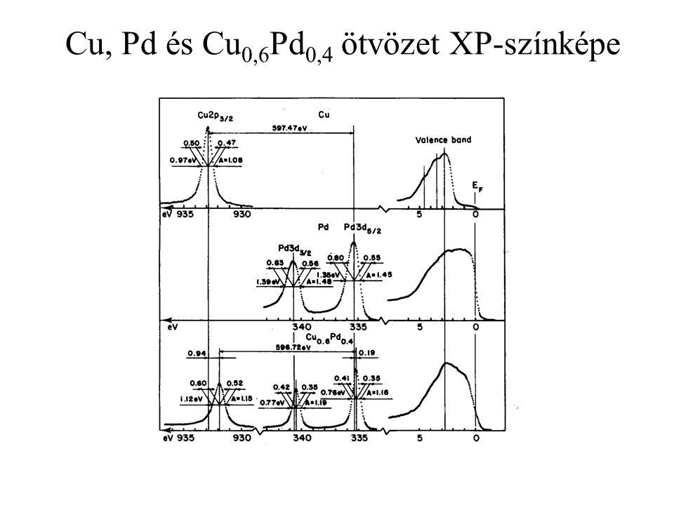 Cu, Pd és Cu0,6Pd0,4 ötvözet XP-színképe