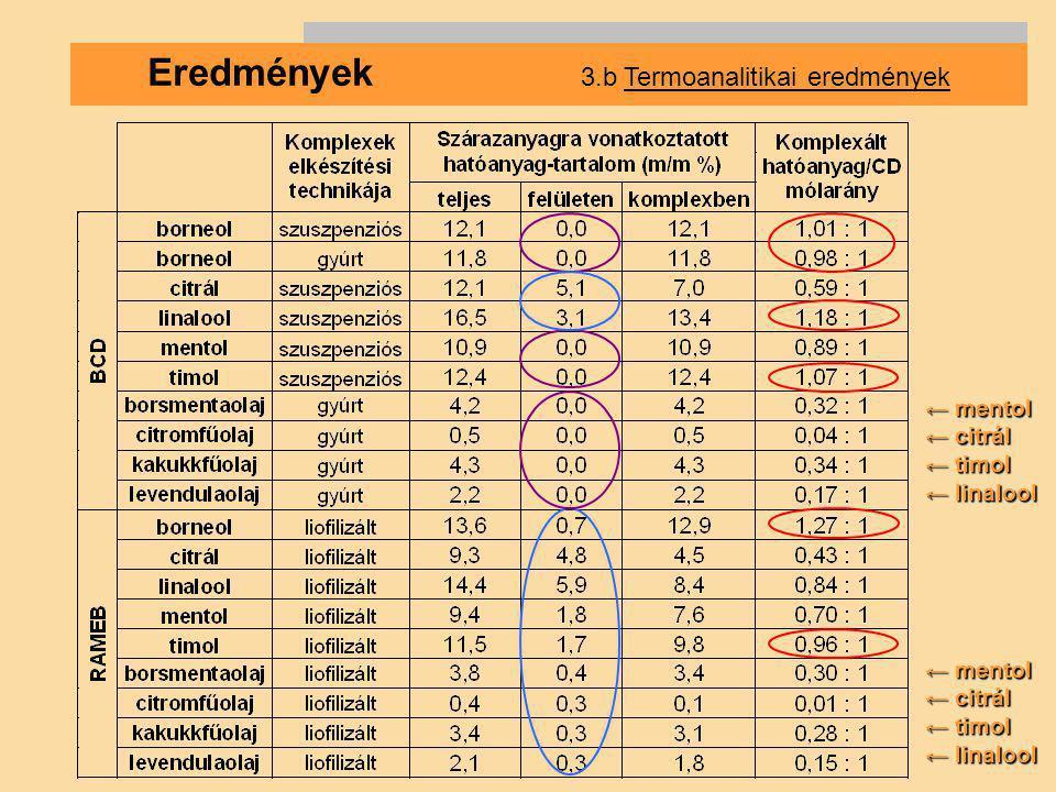 Eredmények 3.b Termoanalitikai eredmények