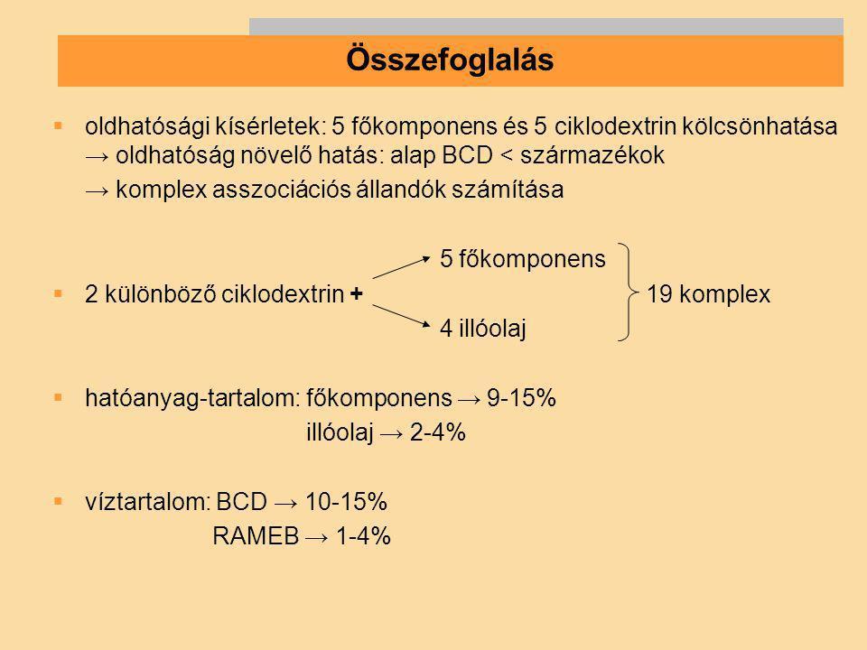 Összefoglalás oldhatósági kísérletek: 5 főkomponens és 5 ciklodextrin kölcsönhatása → oldhatóság növelő hatás: alap BCD < származékok.