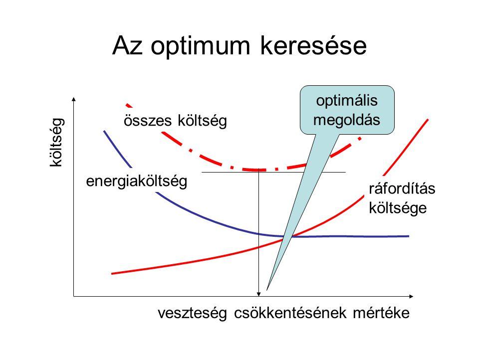 Az optimum keresése optimális megoldás összes költség költség