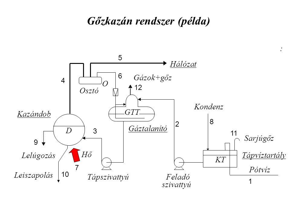 Gőzkazán rendszer (példa)
