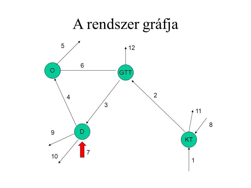 A rendszer gráfja 5 12 6 O GTT 2 4 3 11 8 D 9 KT 7 10 1