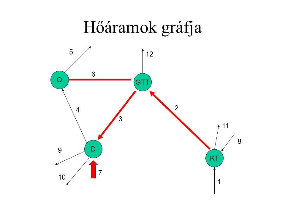 Hőáramok gráfja 5 12 6 O GTT 2 4 3 11 8 D 9 KT 7 10 1