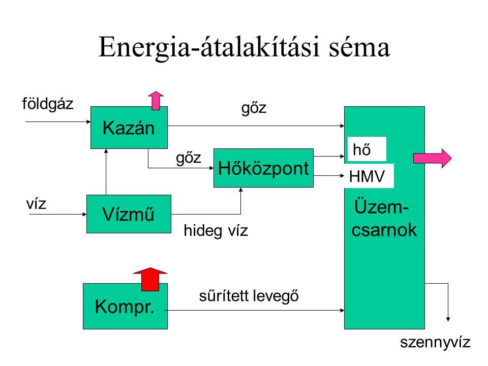 Energia-átalakítási séma