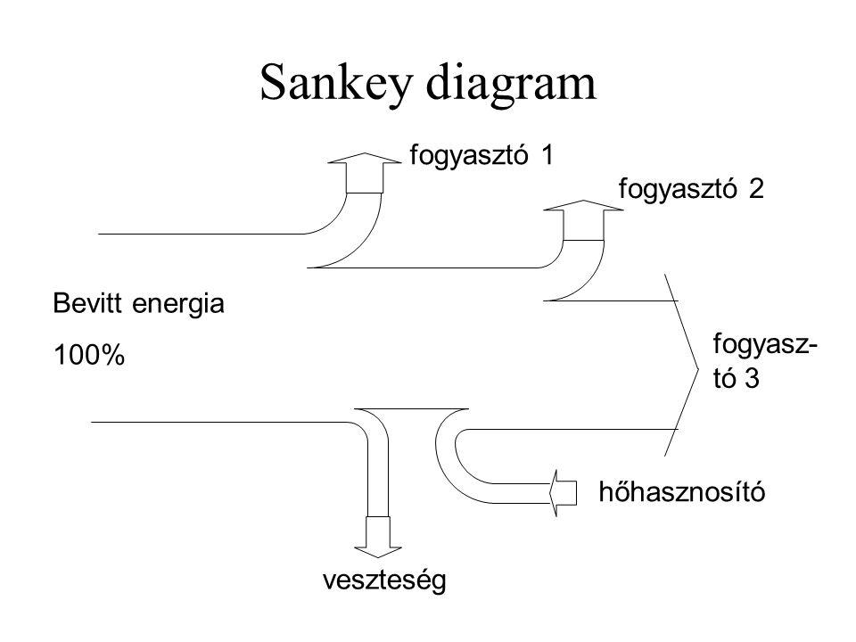 Sankey diagram fogyasztó 1 fogyasztó 2 Bevitt energia 100%