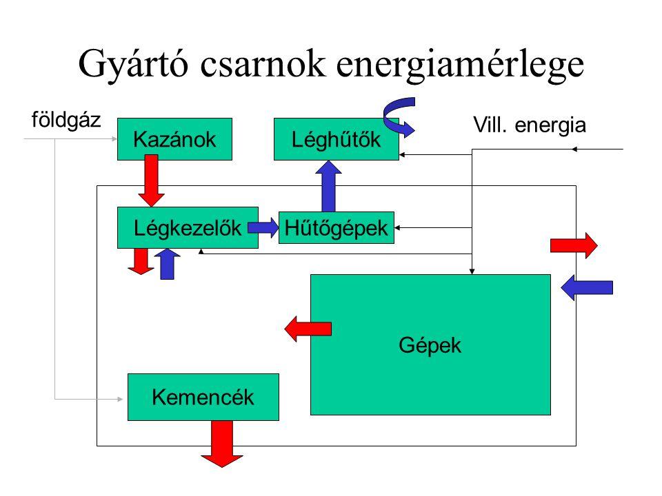 Gyártó csarnok energiamérlege