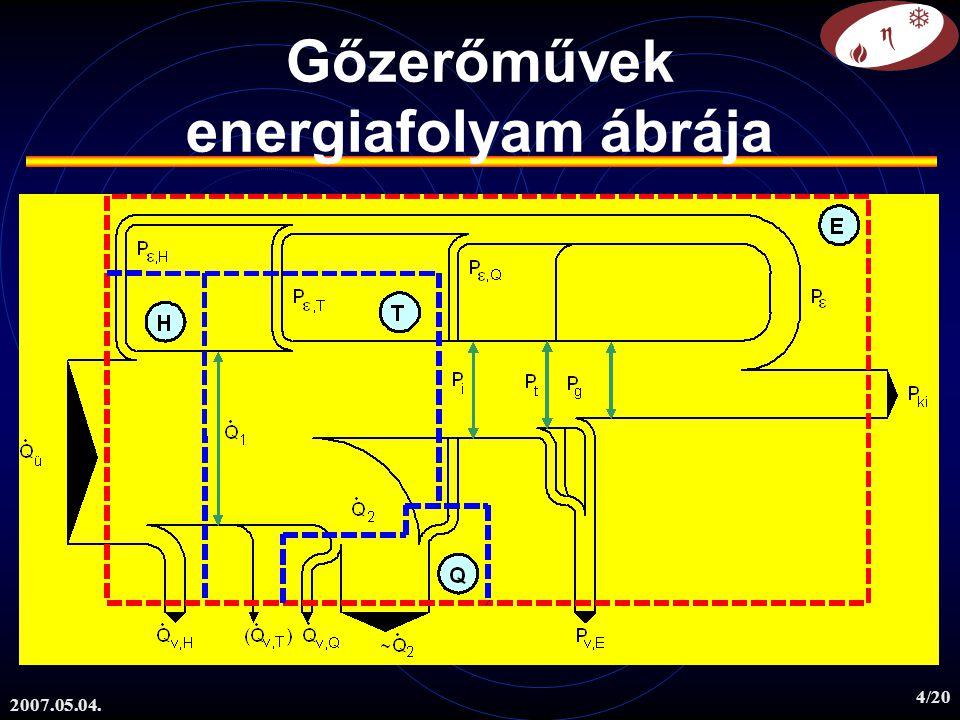 Gőzerőművek energiafolyam ábrája