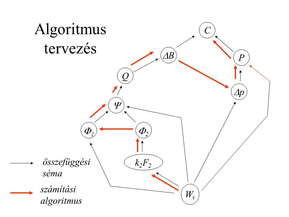 Algoritmus tervezés C DB P Q Dp  1 2 összefüggési séma k2F2