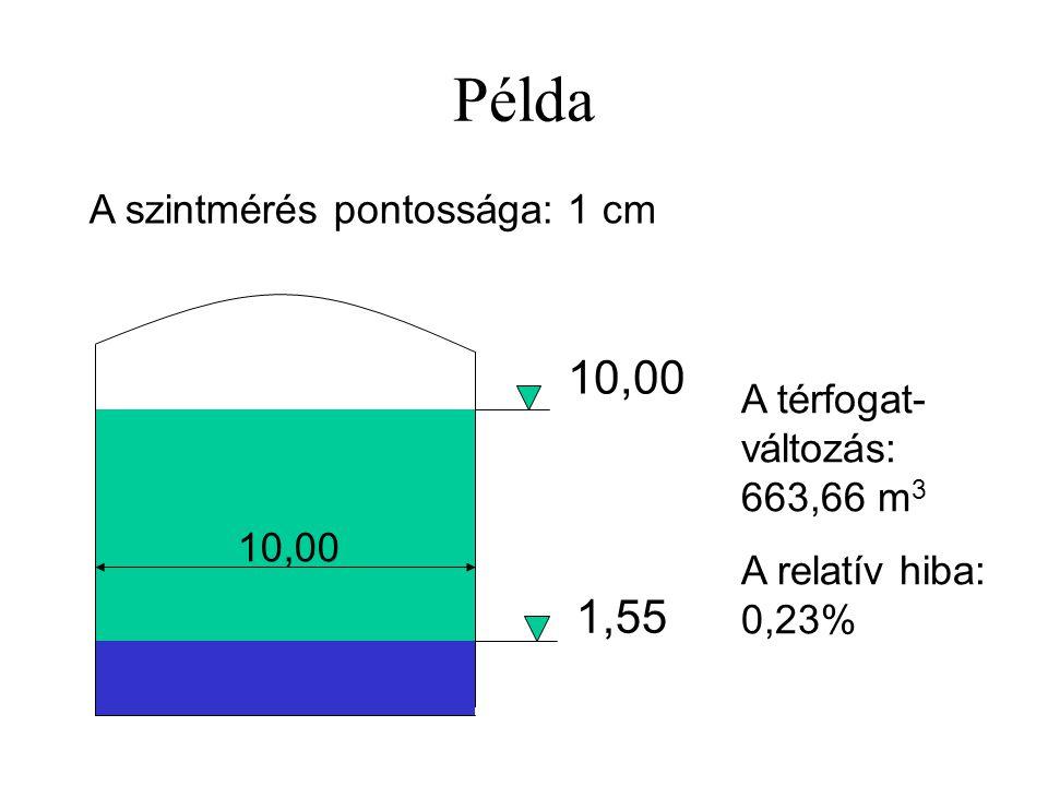 Példa 10,00 1,55 A szintmérés pontossága: 1 cm