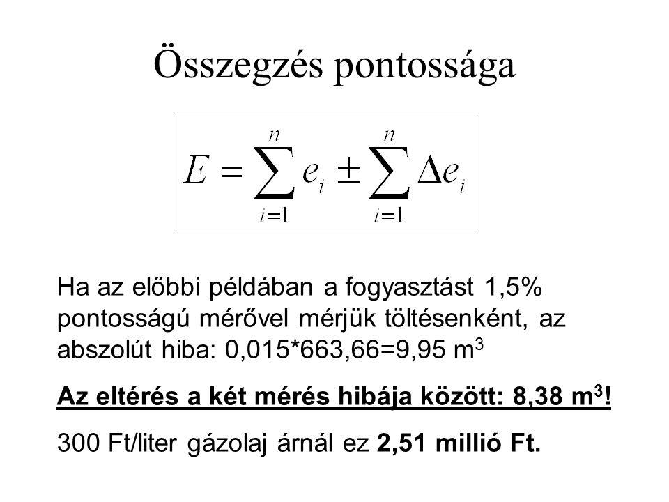 Összegzés pontossága Ha az előbbi példában a fogyasztást 1,5% pontosságú mérővel mérjük töltésenként, az abszolút hiba: 0,015*663,66=9,95 m3.