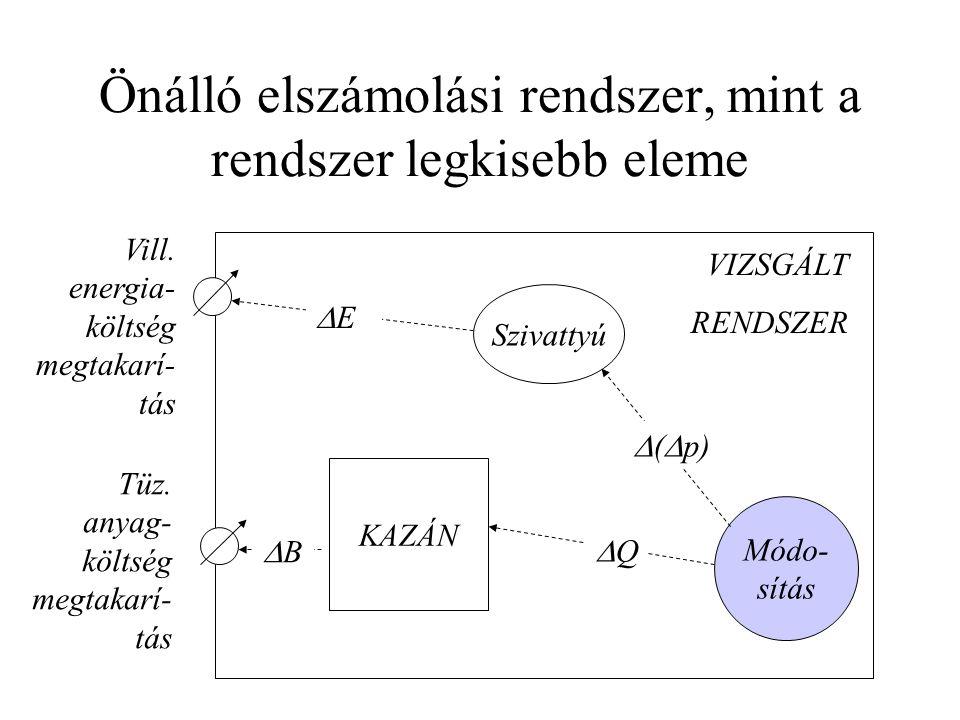 Önálló elszámolási rendszer, mint a rendszer legkisebb eleme