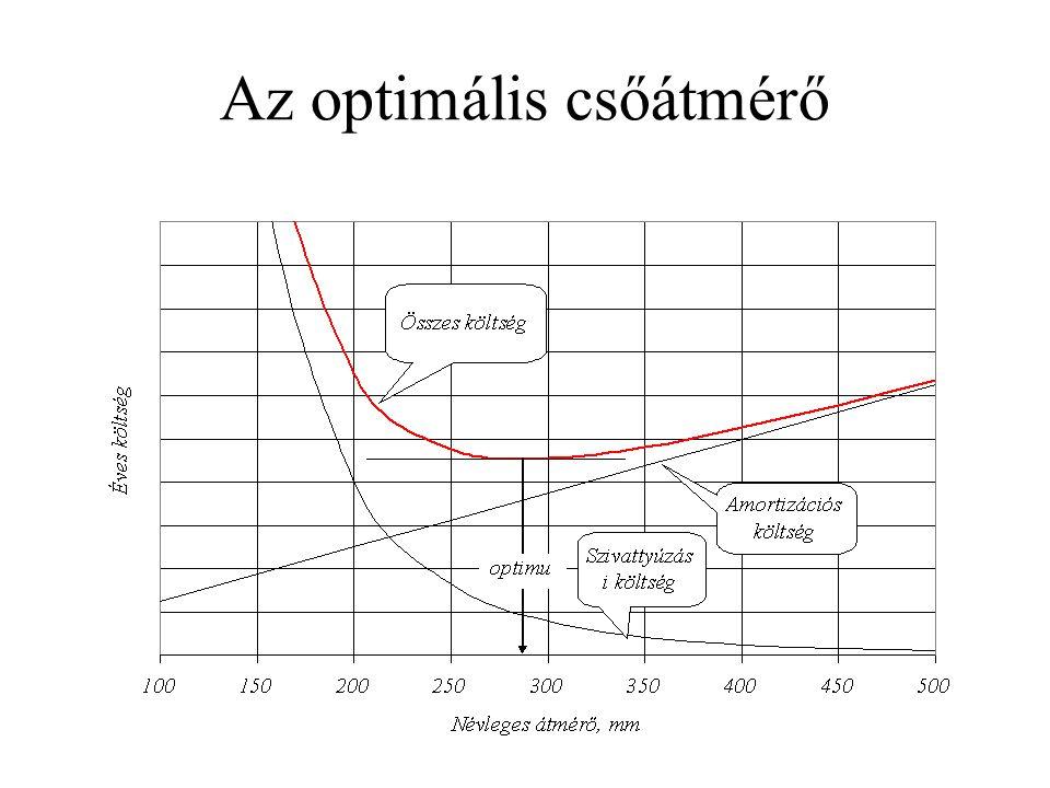 Az optimális csőátmérő