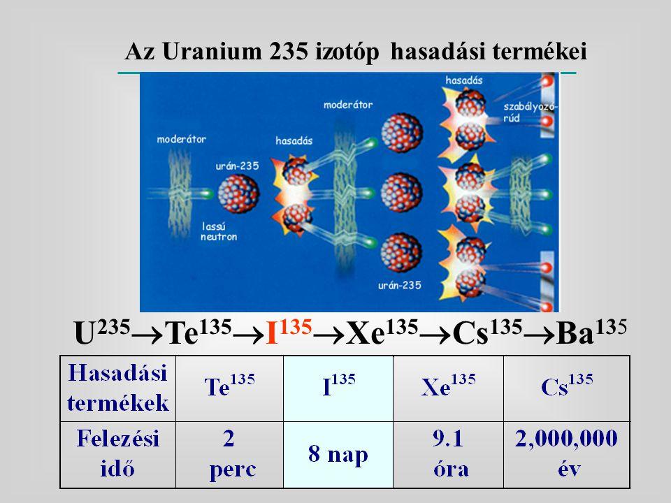 Az Uranium 235 izotóp hasadási termékei