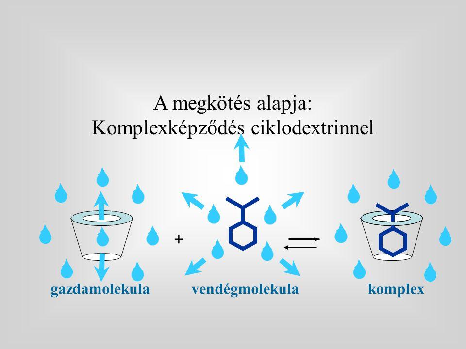 Komplexképződés ciklodextrinnel