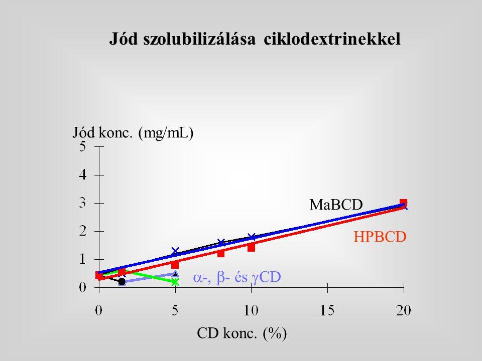 Jód szolubilizálása ciklodextrinekkel
