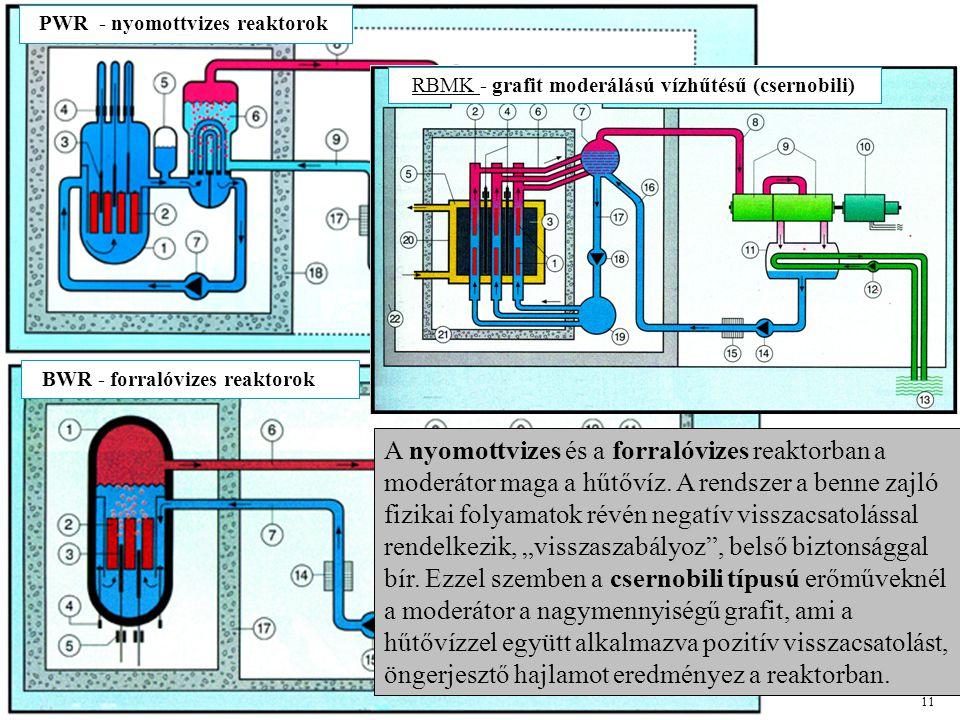 PWR - nyomottvizes reaktorok