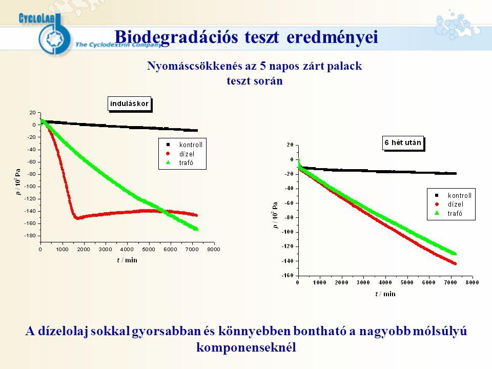 Biodegradációs teszt eredményei