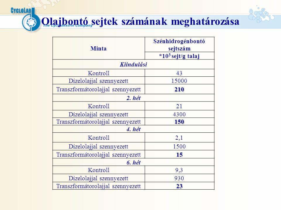 Olajbontó sejtek számának meghatározása Szénhidrogénbontó sejtszám