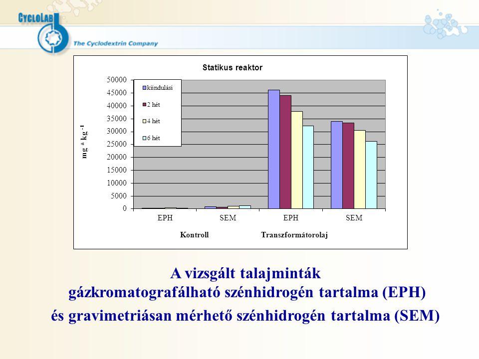 és gravimetriásan mérhető szénhidrogén tartalma (SEM)