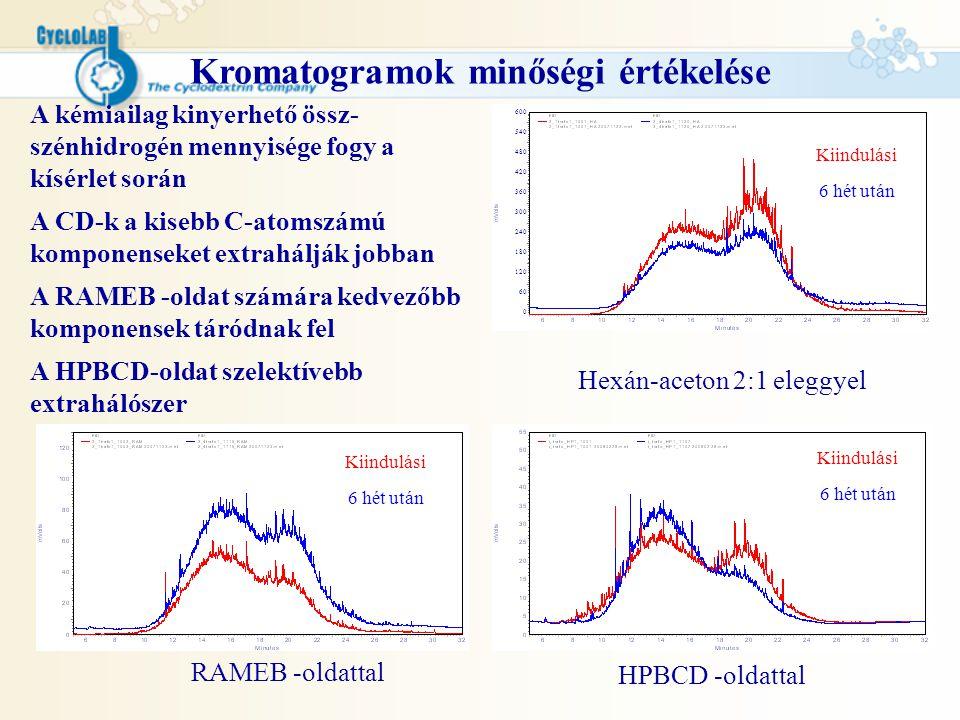 Kromatogramok minőségi értékelése