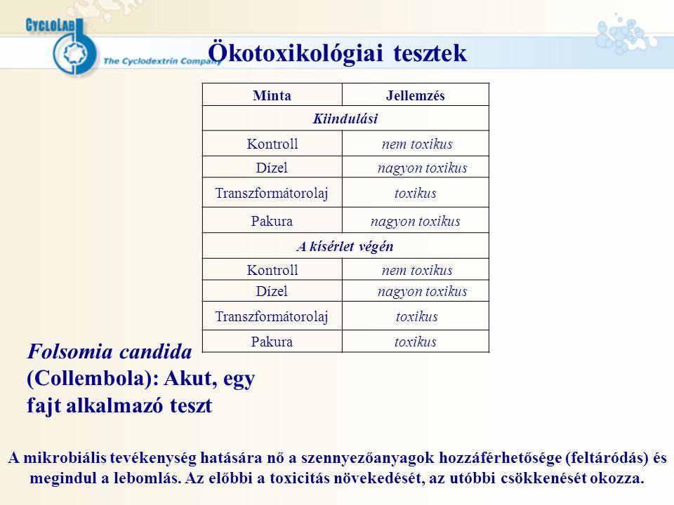 Ökotoxikológiai tesztek