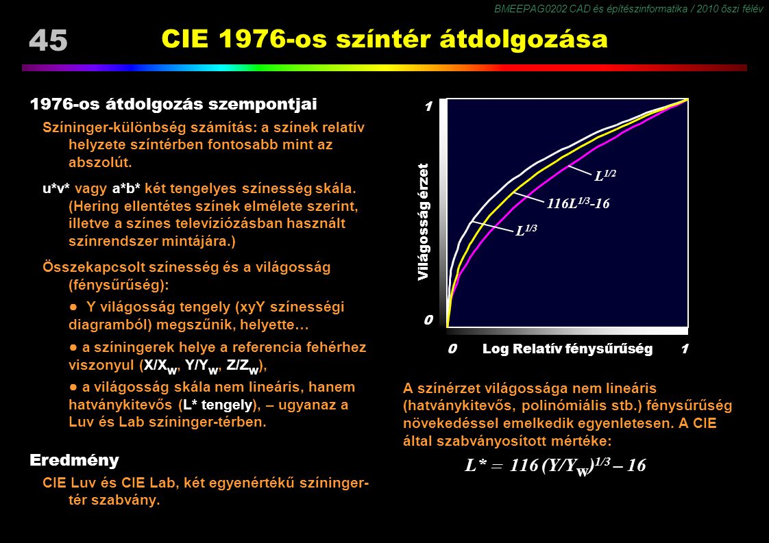 CIE 1976-os színtér átdolgozása