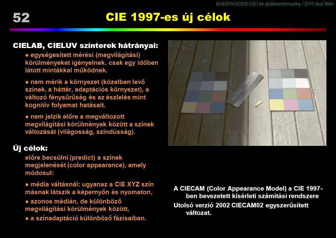 CIE 1997-es új célok CIELAB, CIELUV színterek hátrányai: Új célok: