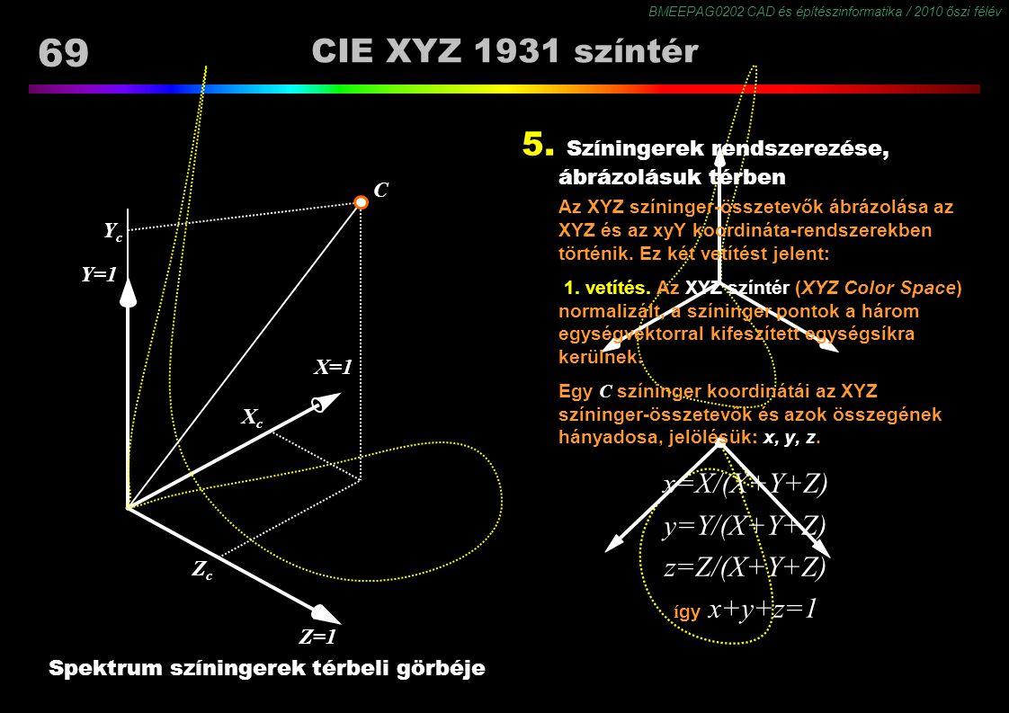 Spektrum színingerek térbeli görbéje