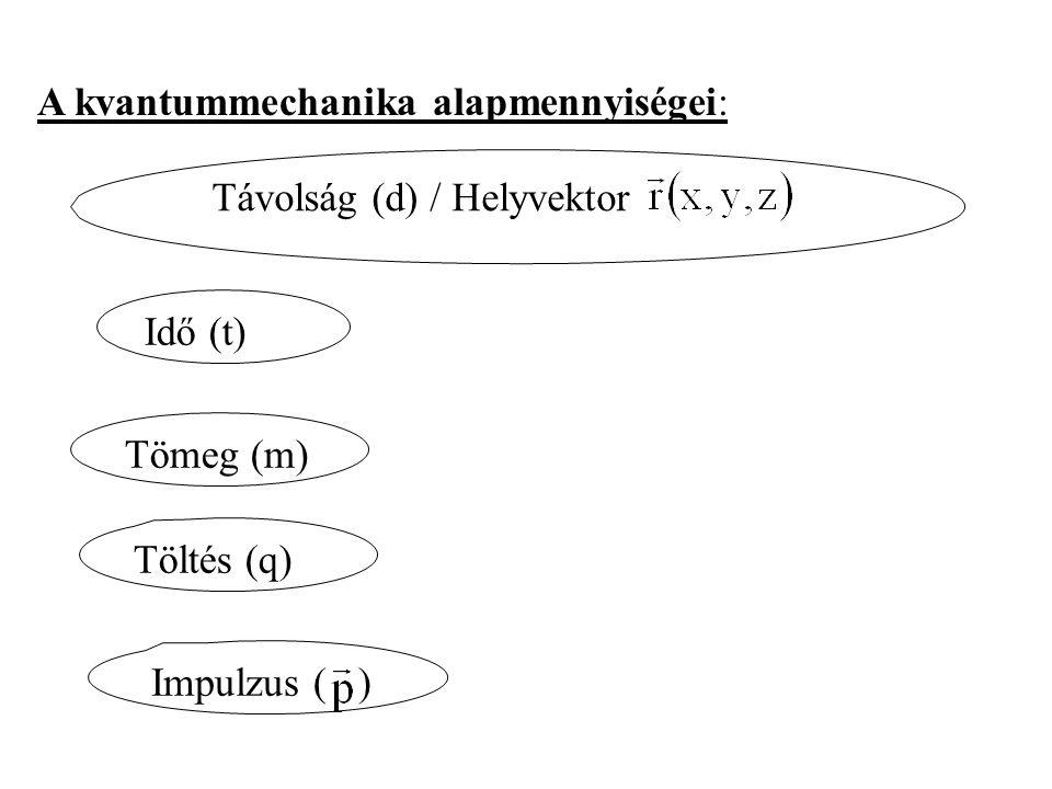 A kvantummechanika alapmennyiségei: