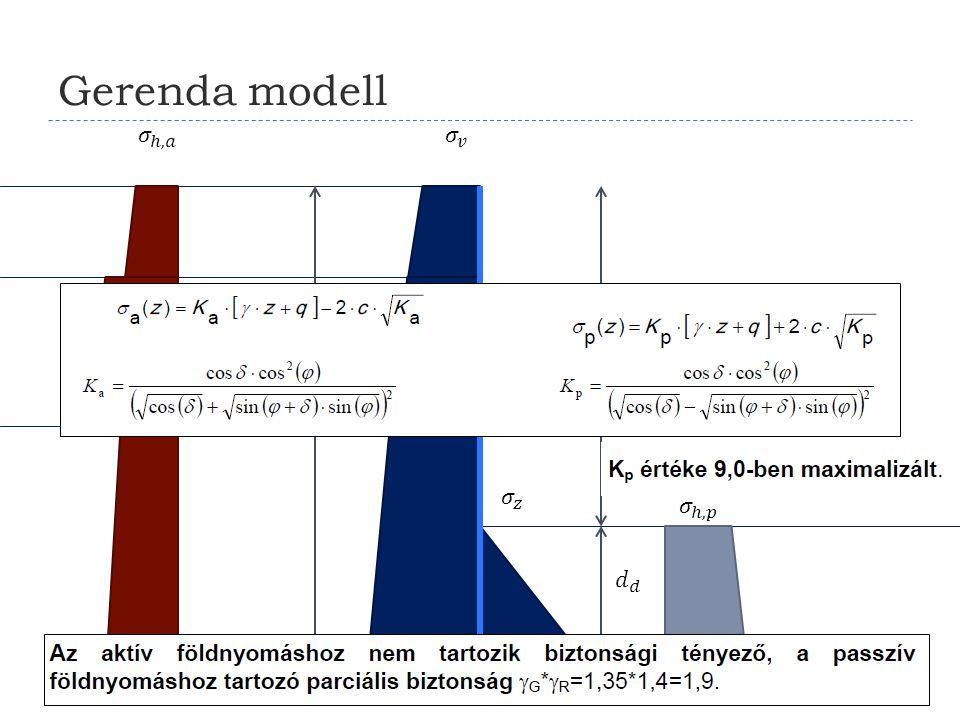 Gerenda modell 𝜎 ℎ,𝑎 𝜎 𝑣 𝐻 𝑑 𝐿 𝑑 𝜎 𝑧 𝜎 ℎ,𝑝 𝑑 𝑑