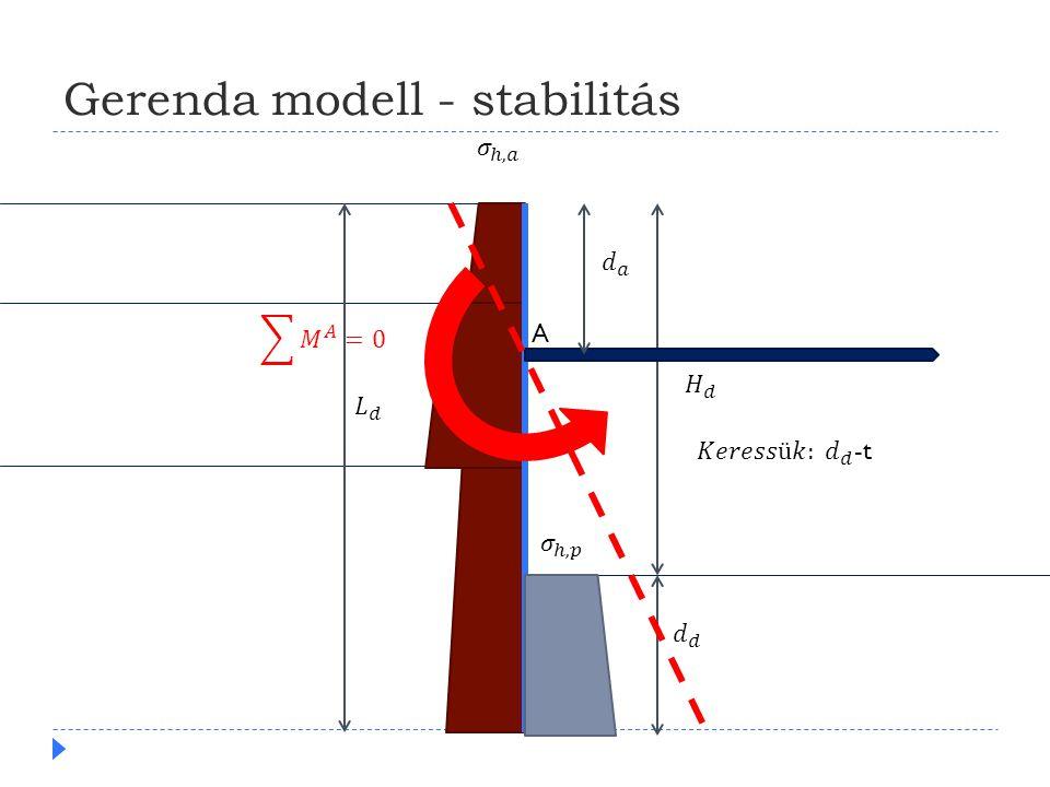 Gerenda modell - stabilitás