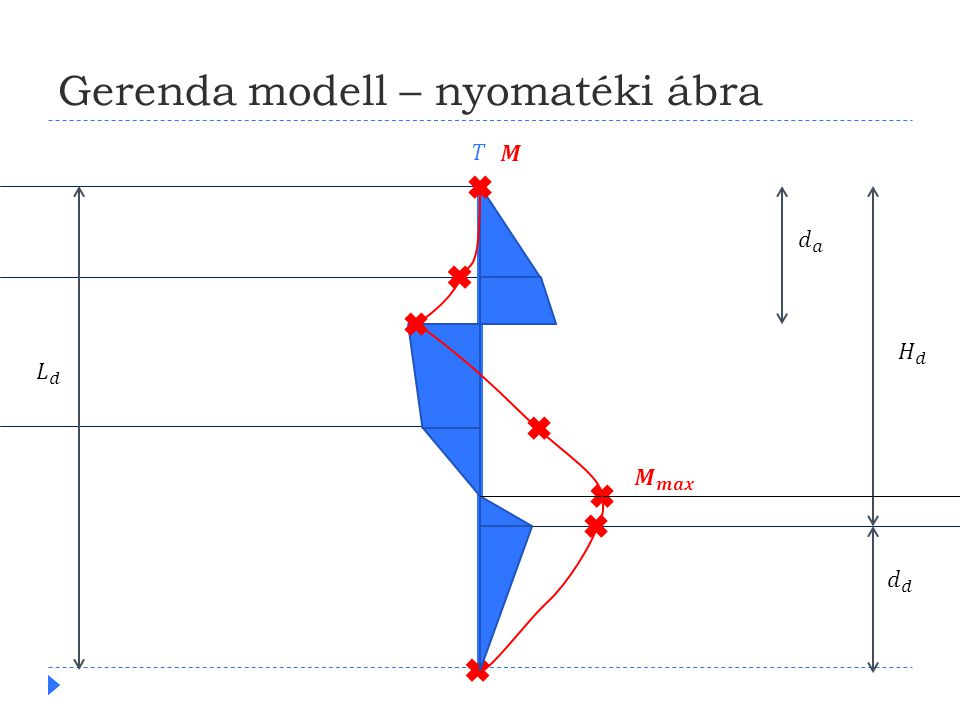 Gerenda modell – nyomatéki ábra