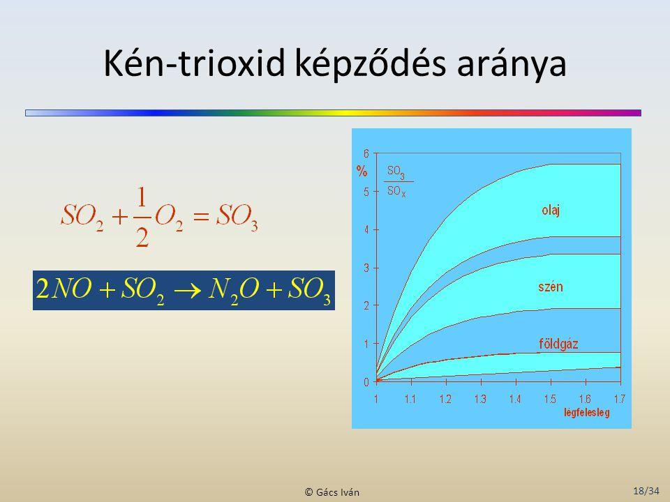 Kén-trioxid képződés aránya