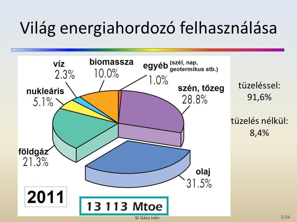 Világ energiahordozó felhasználása