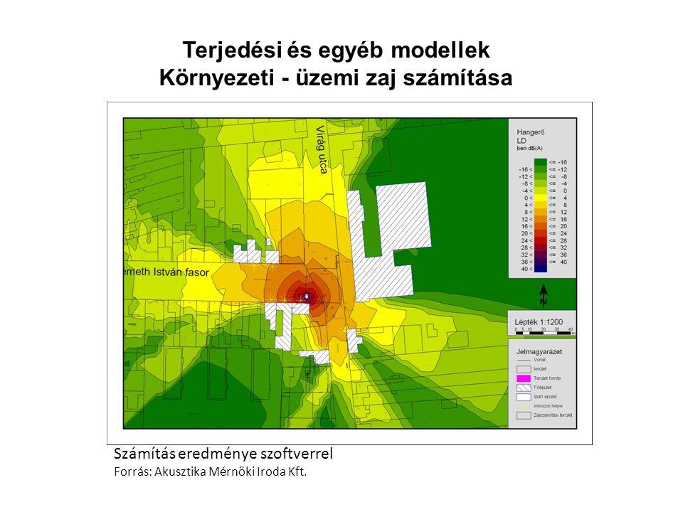 Terjedési és egyéb modellek Környezeti - üzemi zaj számítása