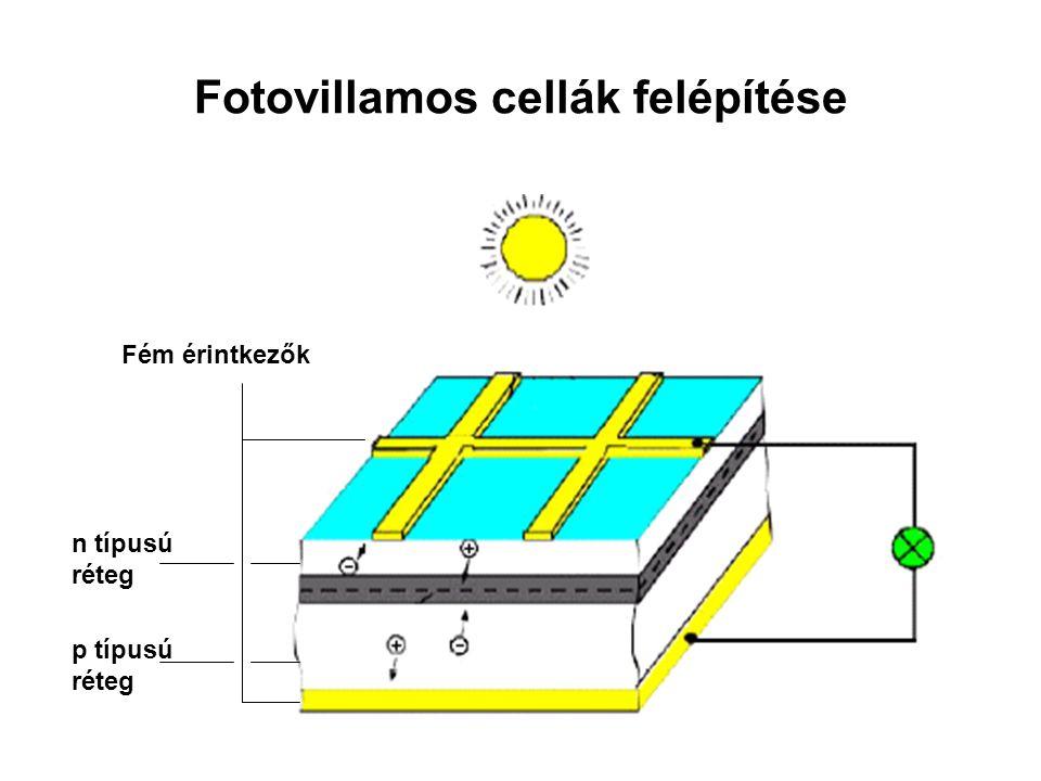 Fotovillamos cellák felépítése