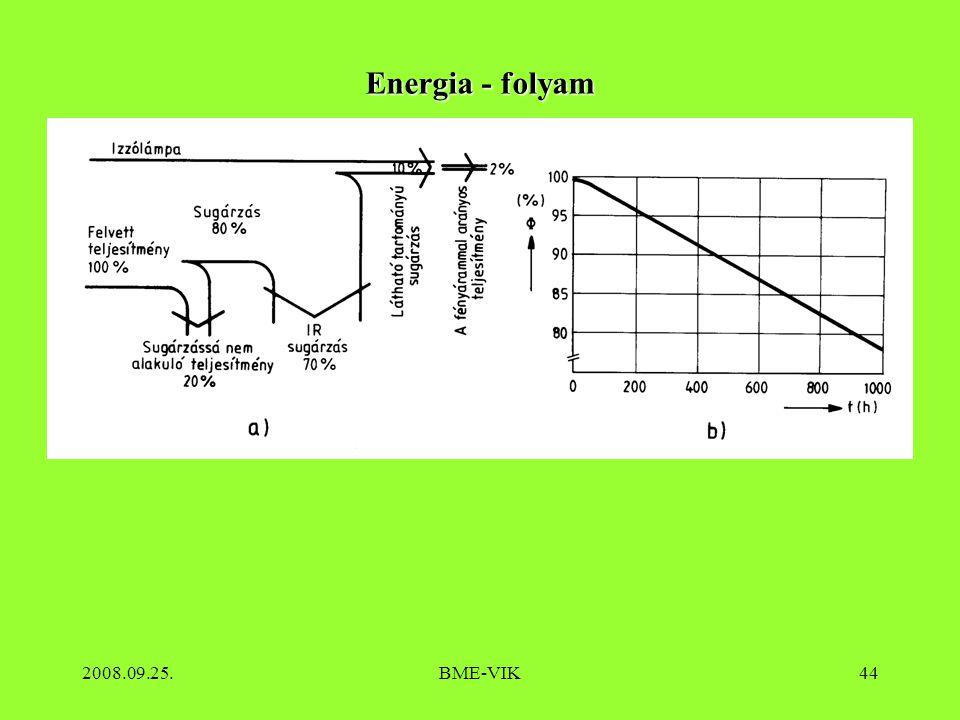 Energia - folyam 2008.09.25. BME-VIK