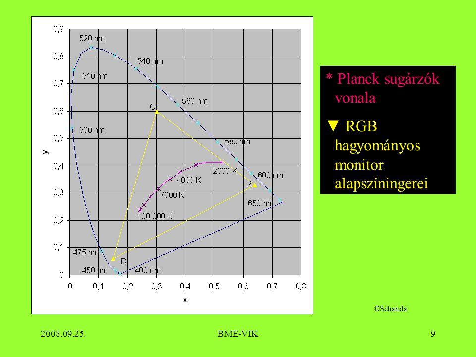 * Planck sugárzók vonala ▼ RGB hagyományos monitor alapszíningerei