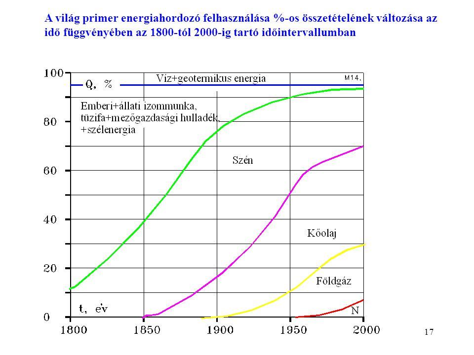 A világ primer energiahordozó felhasználása %-os összetételének változása az idő függvényében az 1800-tól 2000-ig tartó időintervallumban